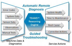 TEAMS Reasoner assesses system health from Machine Data and guides the FSE through optimized corrective actions.
