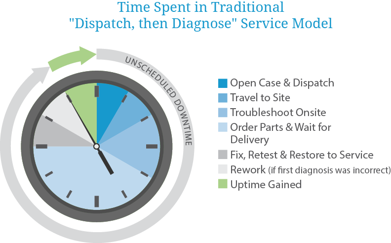 Time Spent in Traditional Dispatch, then Diagnose, Service model
